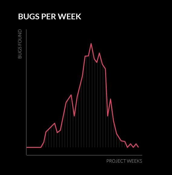 Bug escapes - bugs per week