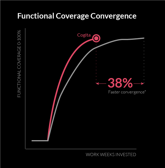 Functional Coverage Convergence